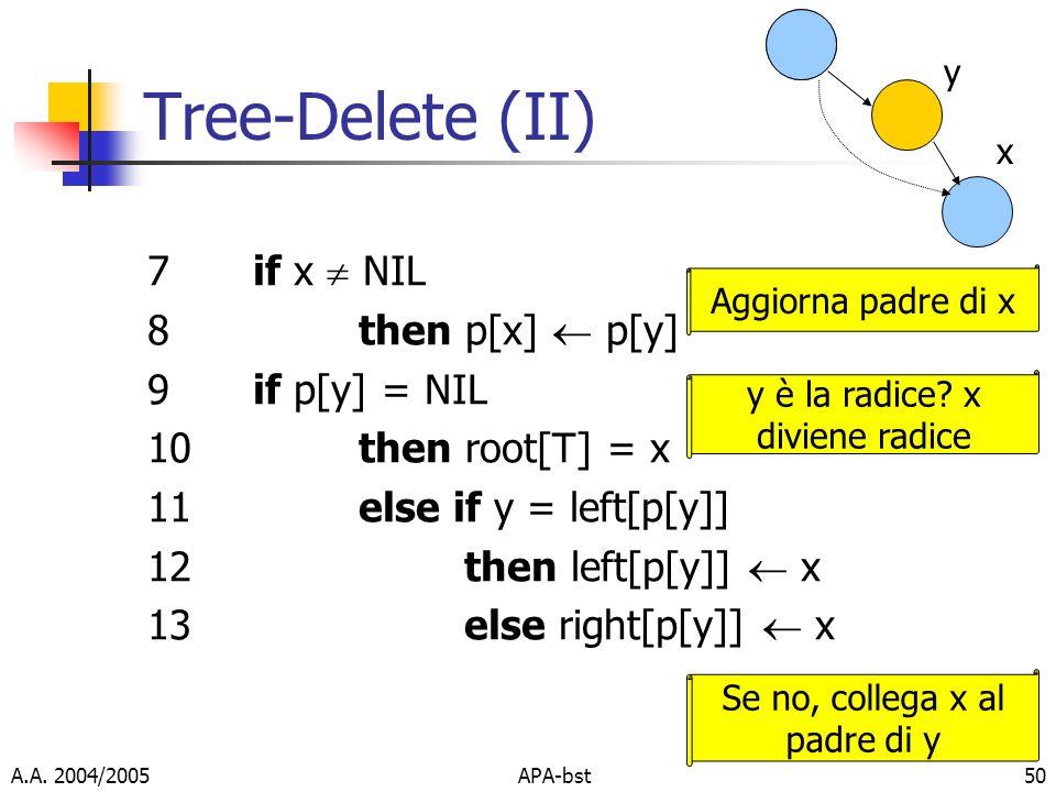 Tree-Delete (II) 7 if x  NIL 8 then p[x]  p[y] 9 if p[y] = NIL
